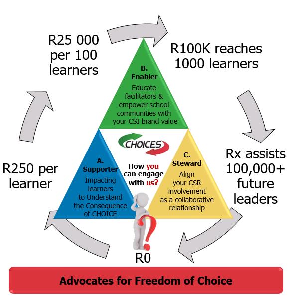 choices triangle